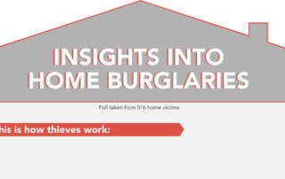 Featured Image showing insights into home burglaries - Verisure Smart Alarms