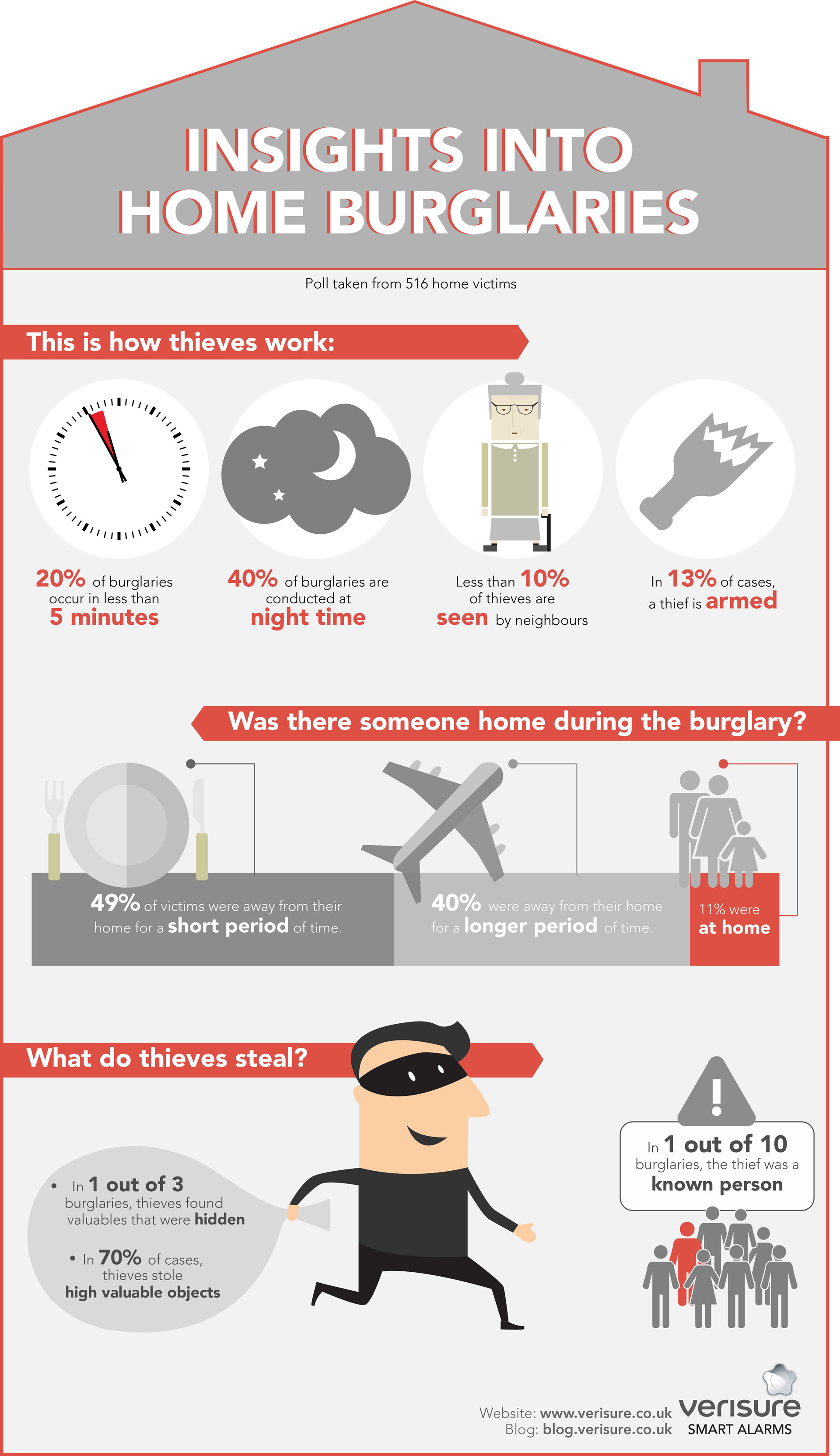 infographic showing insights into home burglaries - Verisure Smart Alarms