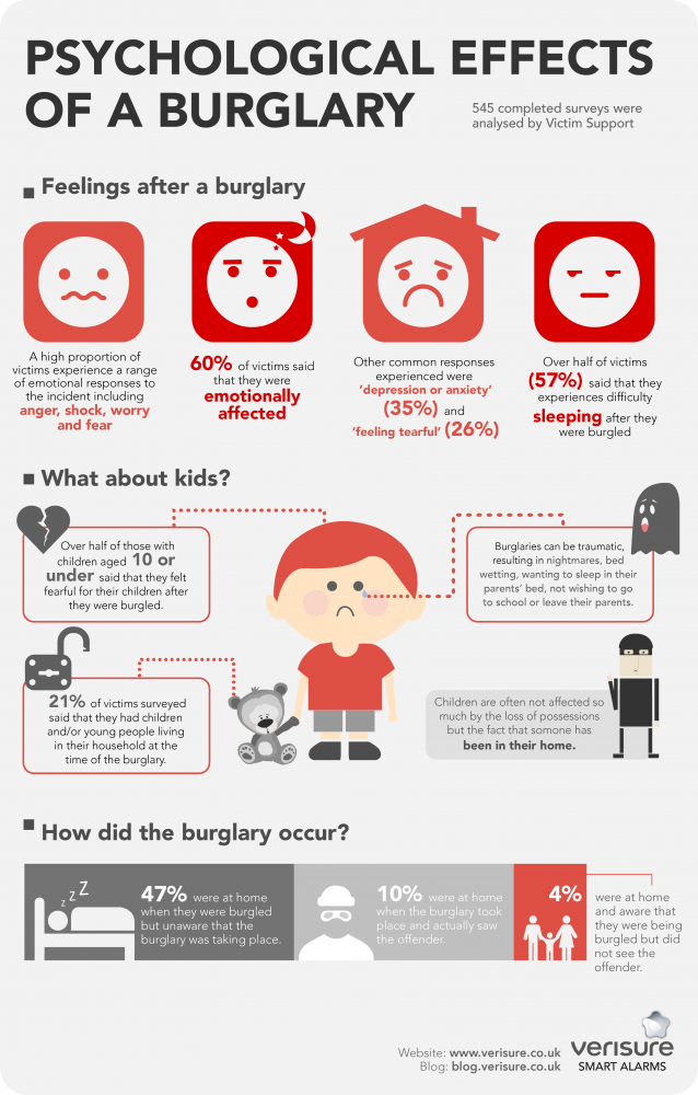 Infographic explaining the psychological effects of burglary