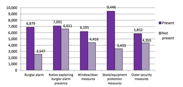 Smarter Security Systems For Restaurants - Verisure Smart Alarms