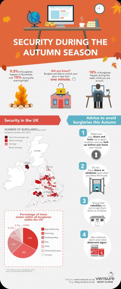 Security during the autumn season