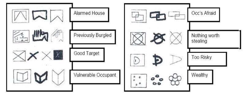 Secret burglars code